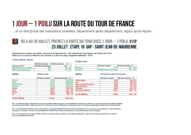 1 Jour – 1 Poilu sur la route du tour de France BILAN FINAL 3 700 fiches indexées dans 780communes Dont 90 intégralement P...