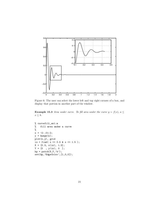 An Introduction to MATLAB with Worked Examples
