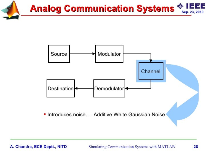 Simulating Communication Systems With Matlab An Introduction