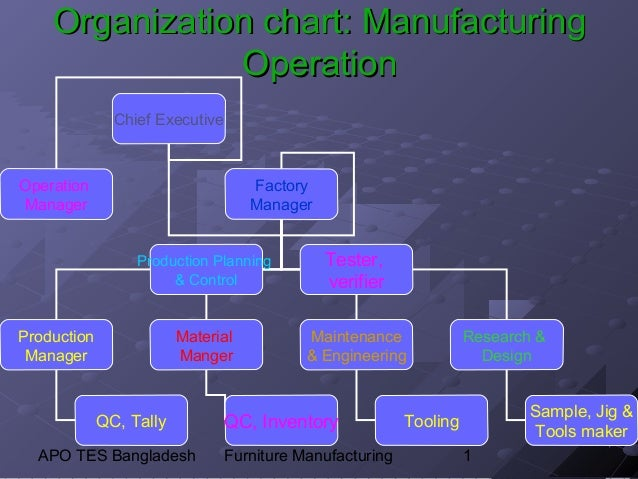 Organization chart: Manufacturing               Operation               Chief ExecutiveOperation                          ...