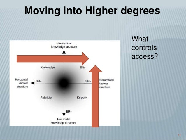 11 Moving into Higher degrees What controls access?