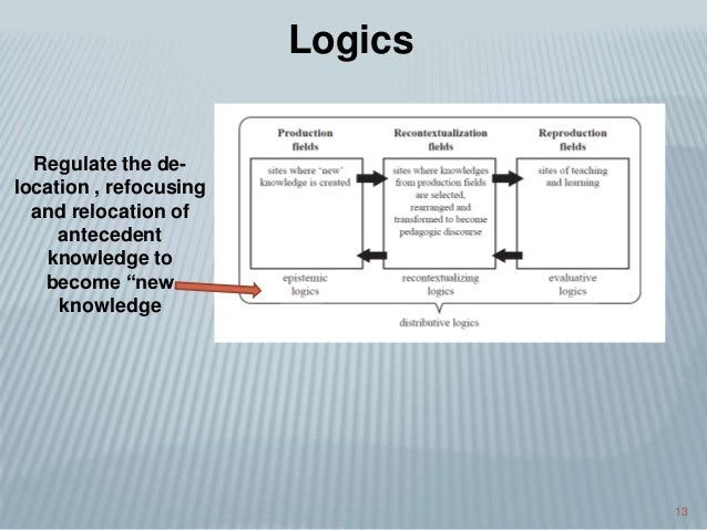 """13 Regulate the de- location , refocusing and relocation of antecedent knowledge to become """"new knowledge Logics"""