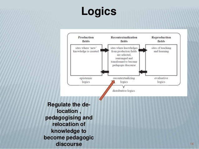 14 Logics Regulate the de- location , pedagogising and relocation of knowledge to become pedagogic discourse