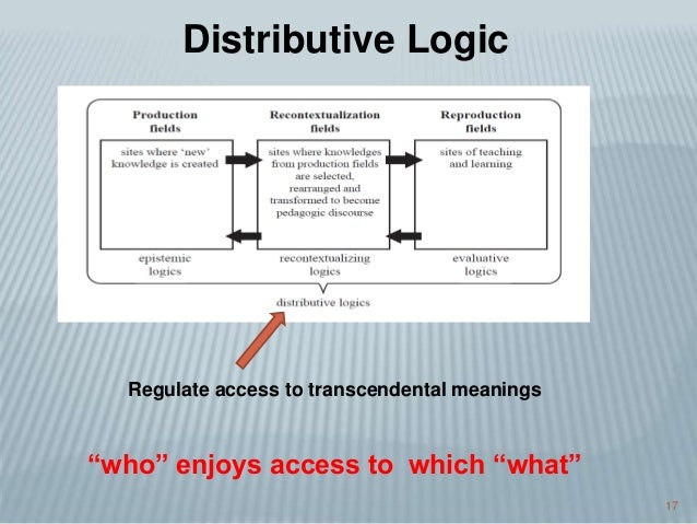 """17 Distributive Logic Regulate access to transcendental meanings """"who"""" enjoys access to which """"what"""""""