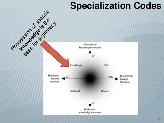 5 Specialization Codes