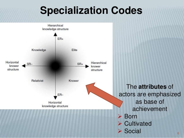 6 Specialization Codes The attributes of actors are emphasized as base of achievement  Born  Cultivated  Social