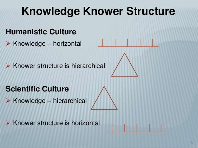 8 Humanistic Culture  Knowledge – horizontal  Knower structure is hierarchical Scientific Culture  Knowledge – hierarch...