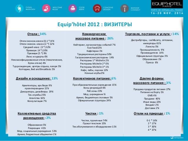 Equip'hôtel 2012: международный статус 18,4% иностранных визитеров (+9% vs в 2010) 25% иностранных экспонентов (+10% vs в ...