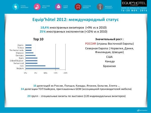 Equip'hôtel 2012 : Достигнутые цели Развитие раздела питания:   Более 100 марок присутствовали в специальном разделе выст...