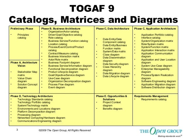Togaf sample matrices catalogs and diagrams from the open for Togaf architecture vision template