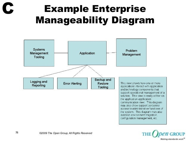Enterprise Manageability Diagram Library Of Wiring Diagram