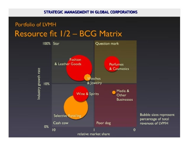 lvmh bcg matrix The growth–share matrix (aka the product portfolio matrix, boston box, bcg-matrix, boston matrix, boston consulting group analysis, portfolio diagram) is a chart that was created by bruce d henderson for the boston consulting group in 1970 to help corporations to analyze their business units, that is, their product lines.