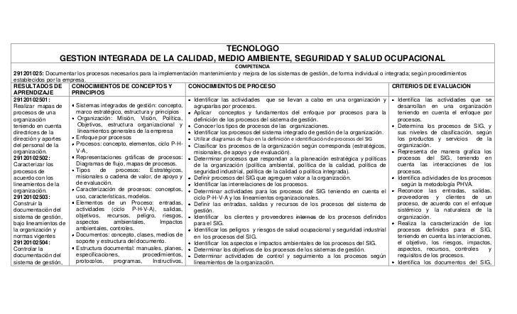 TECNOLOGOGESTION INTEGRADA DE LA CALIDAD, MEDIO AMBIENTE, SEGURIDAD Y SALUD OCUPACIONALCOMPETENCIA291201025: Documentar lo...
