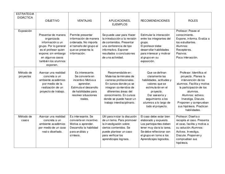 ESTRATEGIA DIDÁCTICAOBJETIVOVENTAJASAPLICACIONES, EJEMPLOSRECOMENDACIONESROLESExposiciónPresentar de manera organizada inf...