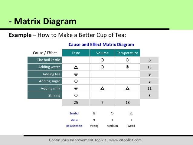 matrix diagram 13 638 jpg cb 1482238257 rh slideshare net matrix diagram template matrix diagram d3