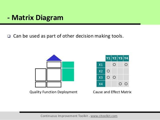 Matrix diagram matrix diagram a b c d 1 2 3 4 4 ccuart Gallery