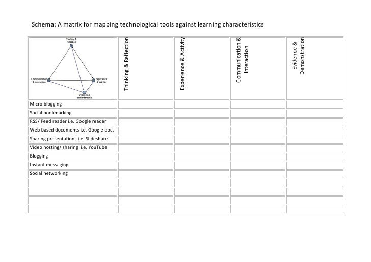 Schema: A matrix for mapping technological tools against learning characteristics                                         ...