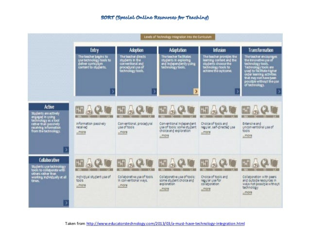 Taken from http://www.educatorstechnology.com/2013/03/a-must-have-technology-integration.html