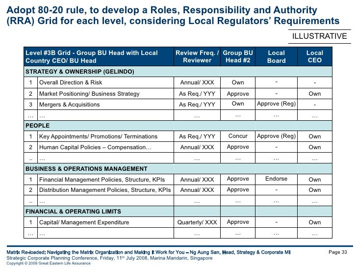 Delegated Authority Matrix Template Image Collections
