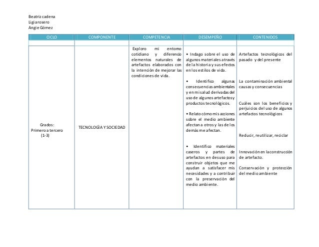 Beatrizcadena Ligiarosero Angie Gómez CICLO COMPONENTE COMPETENCIA DESEMPEÑO CONTENIDOS Grados: Primeroa tercero (1-3) TEC...