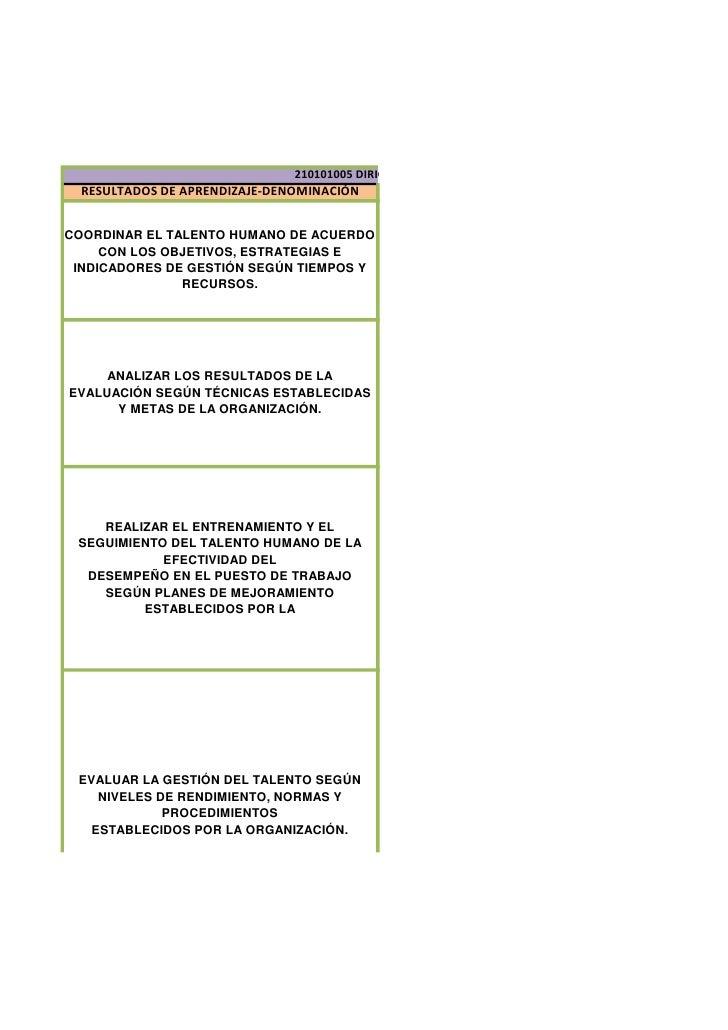 210101005 DIRIGIR EL TALENTO HUMANO SEGÚN NECESIDADES DE LA ORGANIZAC  RESULTADOS DE APRENDIZAJE-DENOMINACIÓNCOORDINAR EL ...