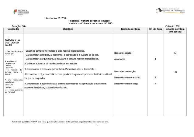 1 Ano letivo 2017/18 Tipologia, número de itens e cotação História da Cultura e das Artes– 11º ANO Duração: 90m Cotação: 2...