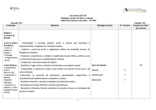 1 Ano letivo 2017/18 Tipologia, número de itens e cotação História da Cultura e das Artes – 10º ANO Duração: 90m Cotação: ...