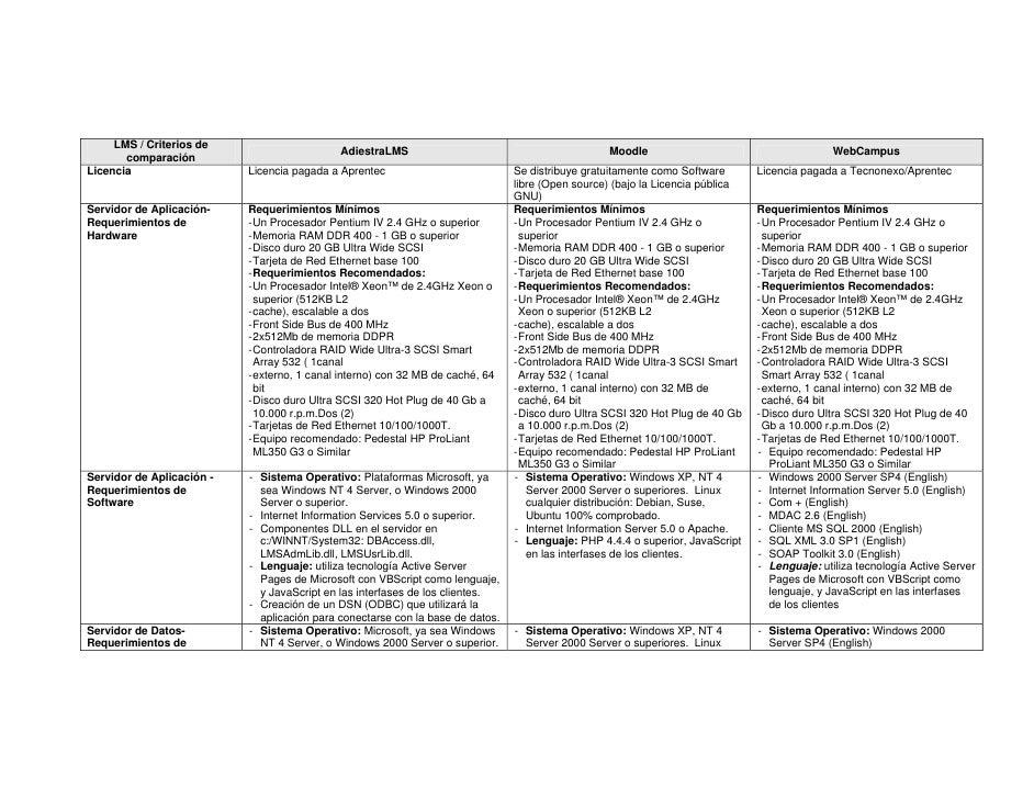 LMS / Criterios de                                              AdiestraLMS                                          Moodl...