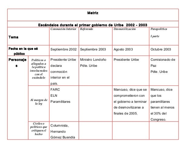 Matriz Escándalos durante el primer gobierno de Uribe 2002 - 2003 Tema Conmoción Interior Referendo Desmovilización Parapo...