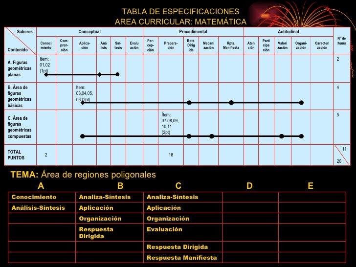 TABLA DE ESPECIFICACIONES AREA CURRICULAR: MATEMÁTICA TEMA:  Área de regiones poligonales A B   C   D   E 11 20 18 2 TOTAL...