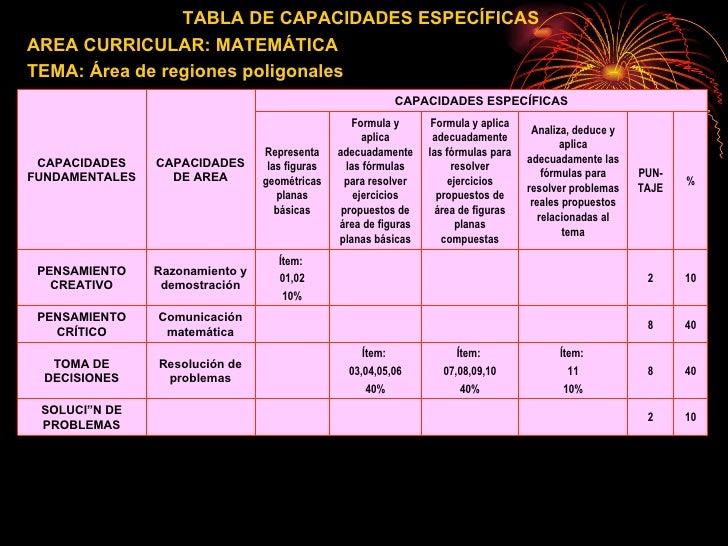 TABLA DE CAPACIDADES ESPECÍFICAS AREA CURRICULAR: MATEMÁTICA TEMA: Área de regiones poligonales CAPACIDADES ESPECÍFICAS 10...