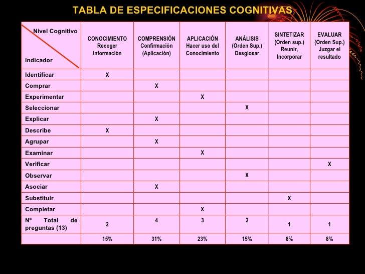 TABLA DE ESPECIFICACIONES COGNITIVAS 8% 8% 15% 23% 31% 15% 1 1 2 3 4 2 Nº Total de preguntas (13) X Completar X Substituir...
