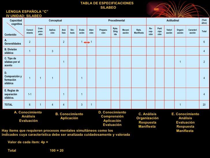 A. Conocimiento  Análisis Evaluación B. Conocimiento Aplicación C. Análisis Organización Respuesta Manifiesta  D. Conocimi...