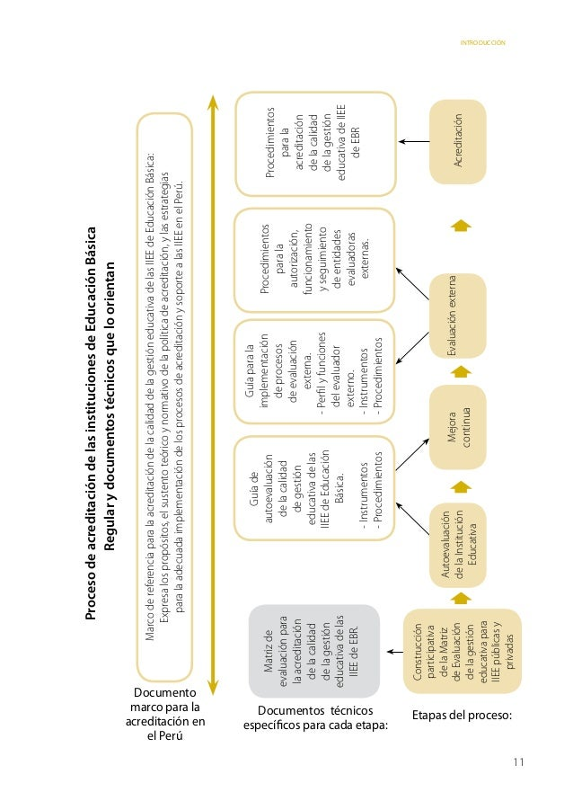 Proceso de acreditación de las instituciones de Educación Básica                                                          ...