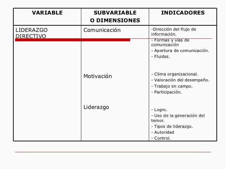 -Dirección del flujo de información. - Formas y vías de comunicación - Apertura de comunicación. - Fluidez.  - Clima orga...
