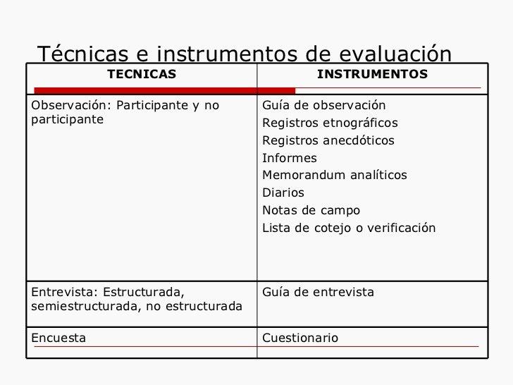 Técnicas e instrumentos de evaluación Cuestionario Encuesta Guía de entrevista Entrevista: Estructurada, semiestructurada,...