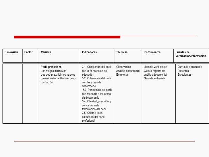 Currículo documento Docentes Estudiantes Lista de verificación Guía o registro de análisis documental  Guía de entrevista ...