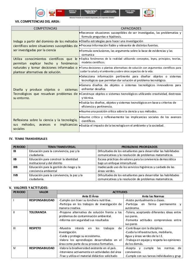 VII. ORGANIZACIÓN DE UNIDADES DIDÁCTICAS Período Título de la Unidad Tipo de Unidad Calendario Comunal Articulación con ot...