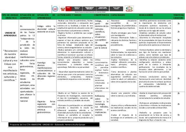 TIPO DE UNIDAD DIDÁCTICA SITUACIÓN DE CONTEXTO SITUACIÓN DE APRENDIZAJE ACTIVIDADES Y TAREAS COMPETENCIA CAPACIDADES INDIC...