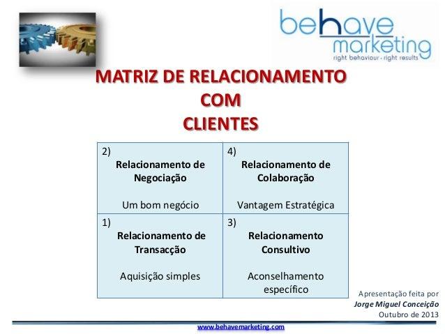 MATRIZ DE RELACIONAMENTO COM CLIENTES 2)  4)  Relacionamento de Negociação  Relacionamento de Colaboração  Um bom negócio ...