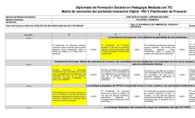 Diplomado de Formación Docente en Pedagogía Mediada con TIC Matriz de valoración del portafolio Interactivo Digital –PID Y...