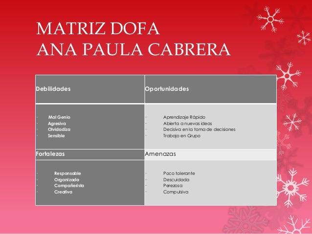 MATRIZ DOFA ANA PAULA CABRERA Debilidades Oportunidades · Mal Genio · Agresiva · Olvidadiza · Sensible · Aprendizaje Rápid...