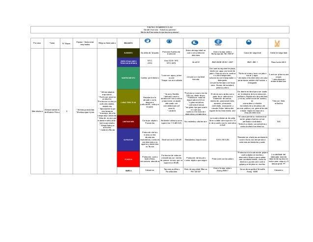 Proceso Tarea N° Expue. Equipo / Sustancias empleados Peligros Generados REQUISITO ESPECIFICACIONES TECNICAS (NORMAS) MANT...