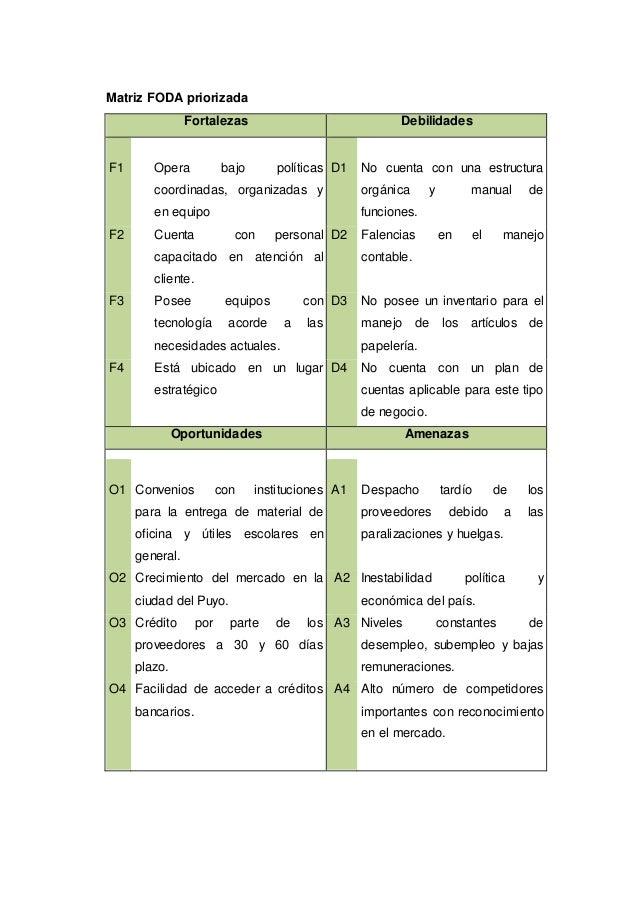 Matriz FODA priorizada Fortalezas Debilidades F1 Opera bajo políticas coordinadas, organizadas y en equipo D1 No cuenta co...