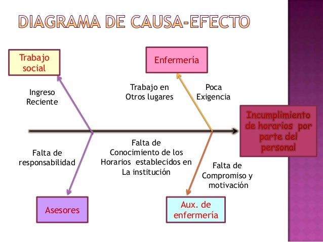PROBLEMA                                INCUMPLIMIENTO DE LOS HORARIOS POR PARTE DEL PERSONAL    ACTIVIDAD               O...
