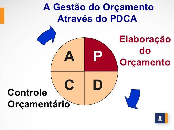 A Gestão do Orçamento         Através do PDCA                    Elaboração                        do          A    P    O...