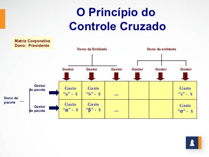 O Princípio do                             Controle Cruzado     Matriz Corporativa     Dono: Presidente                   ...