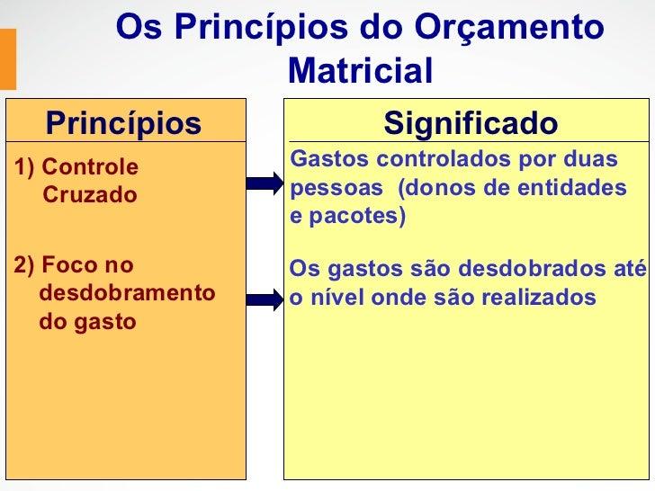 Os Princípios do Orçamento                  Matricial  Princípios              Significado1) Controle        Gastos contro...
