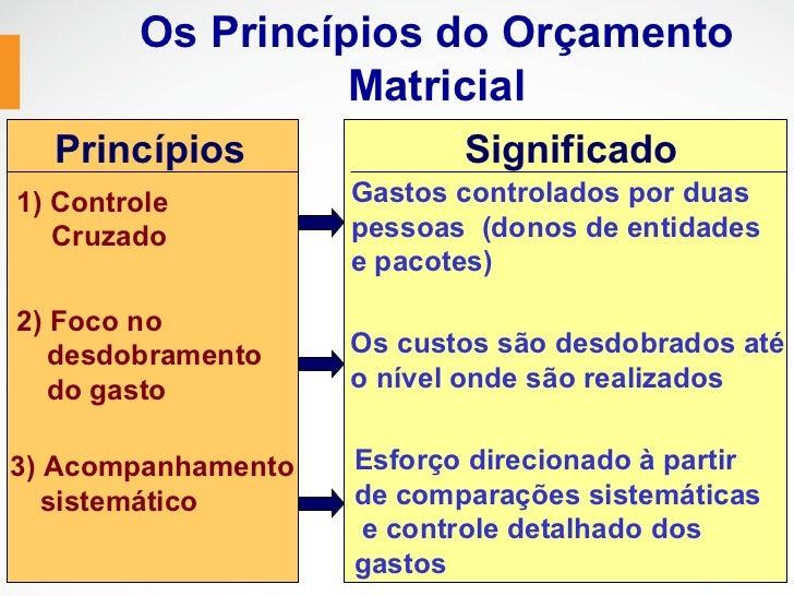 Os Princípios do Orçamento                  Matricial  Princípios               Significado1) Controle         Gastos cont...