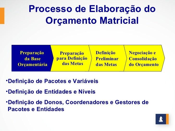 Processo de Elaboração do           Orçamento Matricial     Preparação     Preparação      Definição    Negociação e      ...
